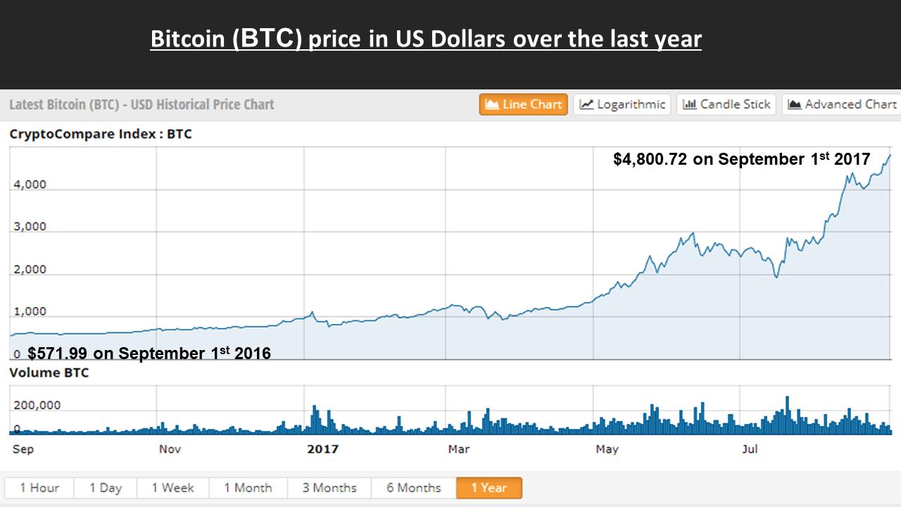 bitcoin-over