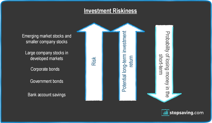 investment risk by asset class