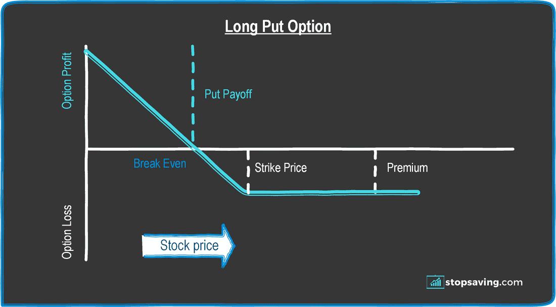 long put option diagram