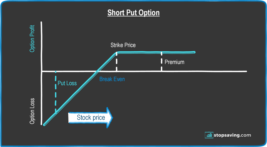 short put option diagram