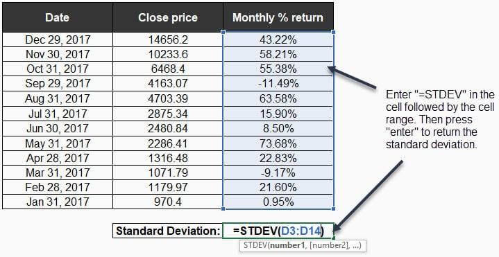 bitcoin standard deviation