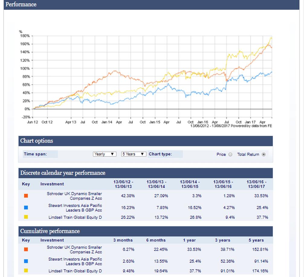 Hargeaves Lansdown Review For UK Investors | Stopsaving com