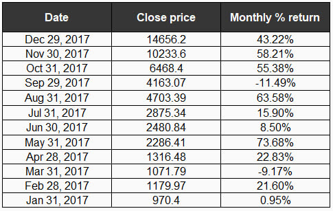 bitcoin monthly returns 2017