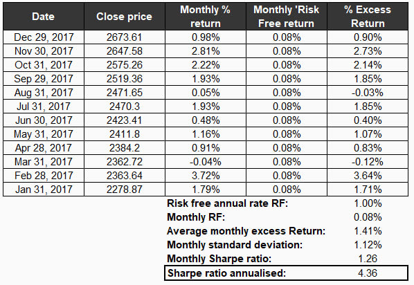 S&P Sharpe Ratio