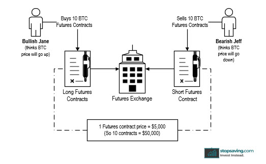 Bitcoin futures contract