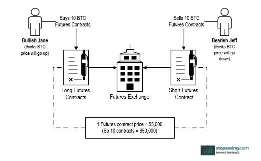 Bitcoin futures contract