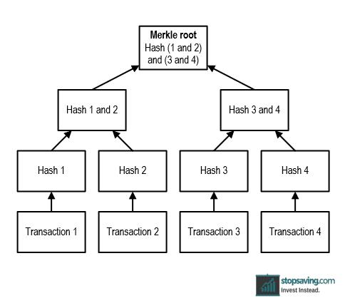 Merkle Root hashing.