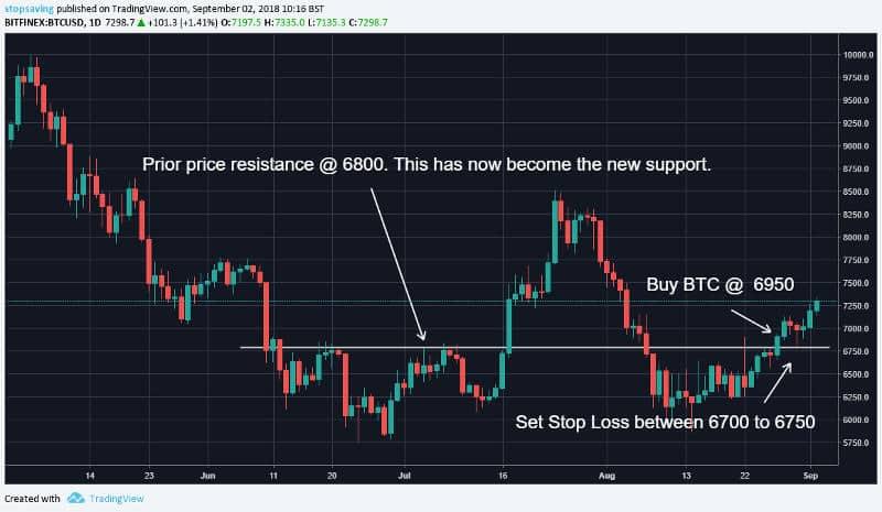 Bitcoin Stop Loss