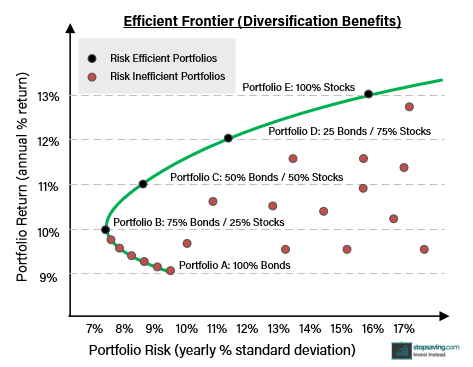 Efficient Frontier Modern Portfolio Theory