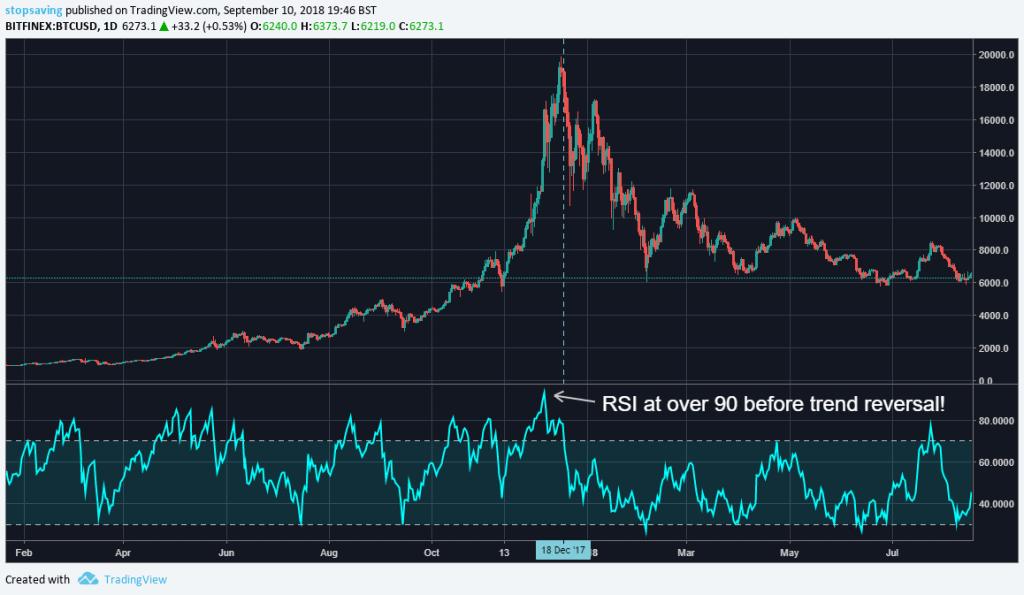 RSI Bitcoin
