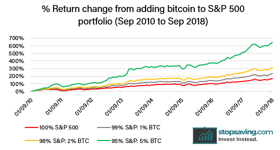 adding bitcoin to S&P 500