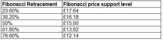 Fibonacci Retracement 5 levels