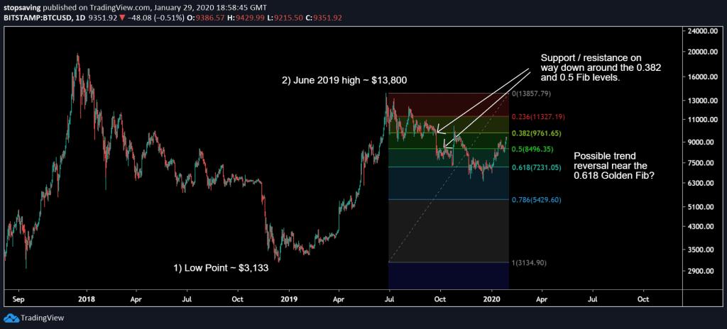 Fibonacci Retracement Bitcoin 2019
