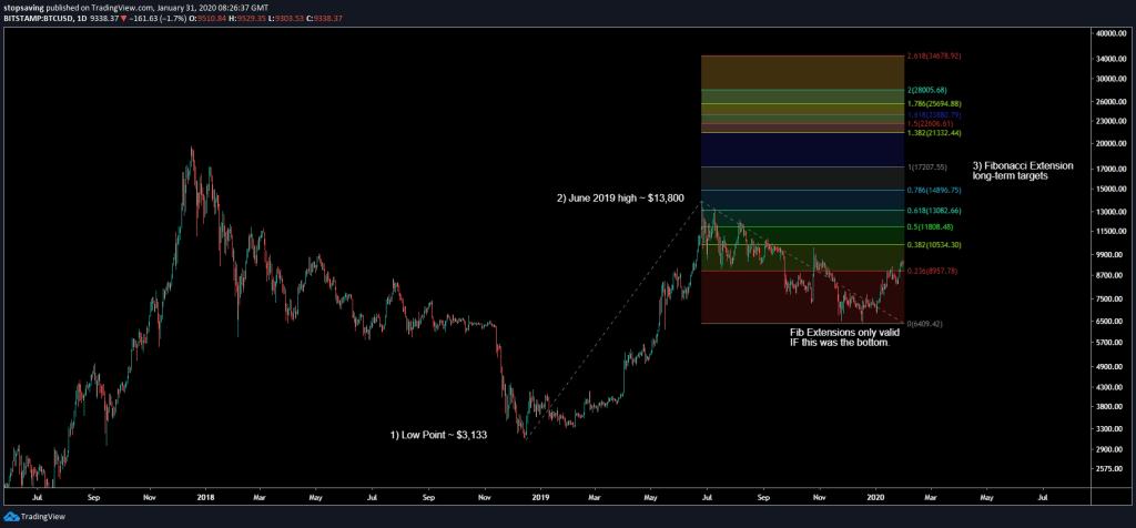 Fibonacci extension bitcoin