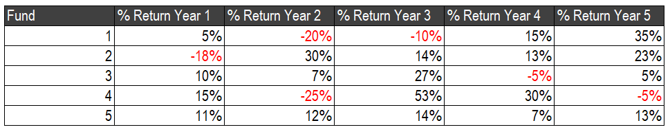 Fund percent returns