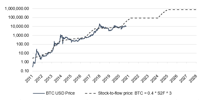 Bitcoin Stock to Flow Price