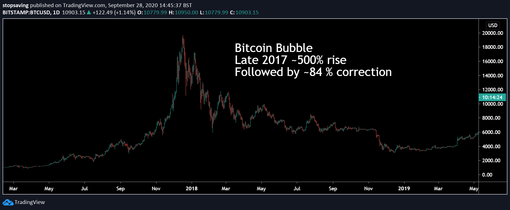 chart showing bitcoin bubble of 2017