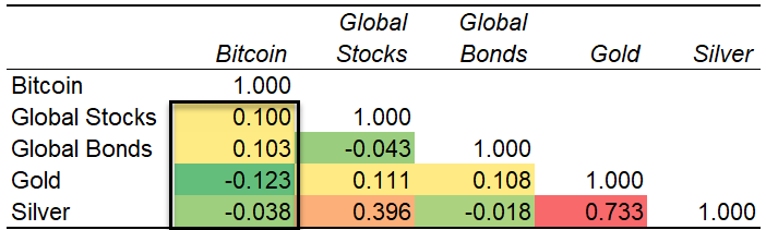 Table showing bitcoin correlation to other assets
