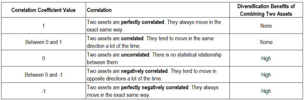 Table explaining correlation of investments