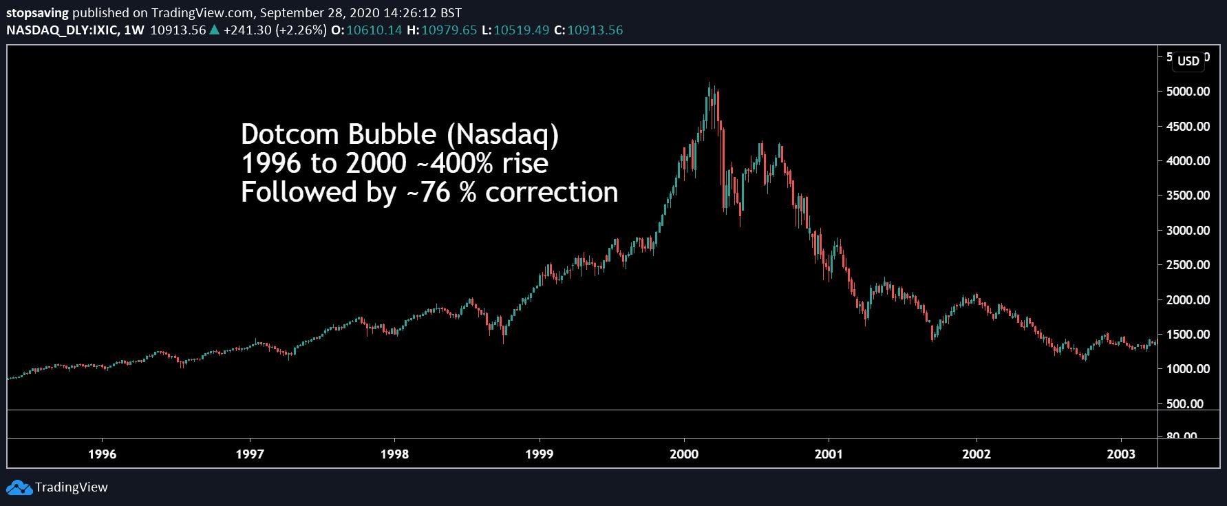 chart showing Nasdaq dotcom crash
