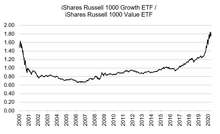 Chart showing growth vs value stocks ratios