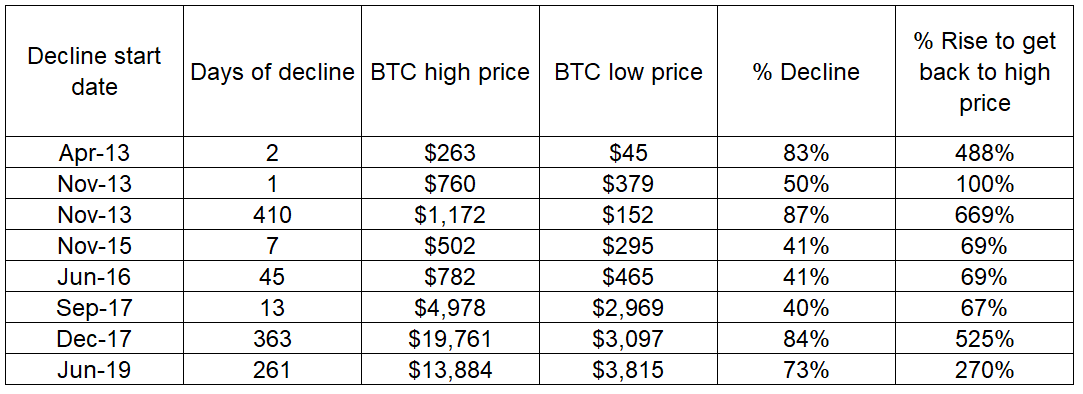 Table showing the historical drawdowns of bitcoin