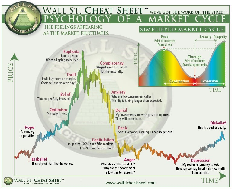 chart to show bubble market cycle