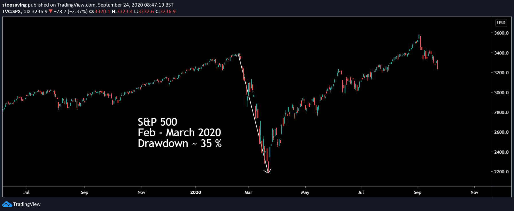 Chart showing the loss of the S&P 500