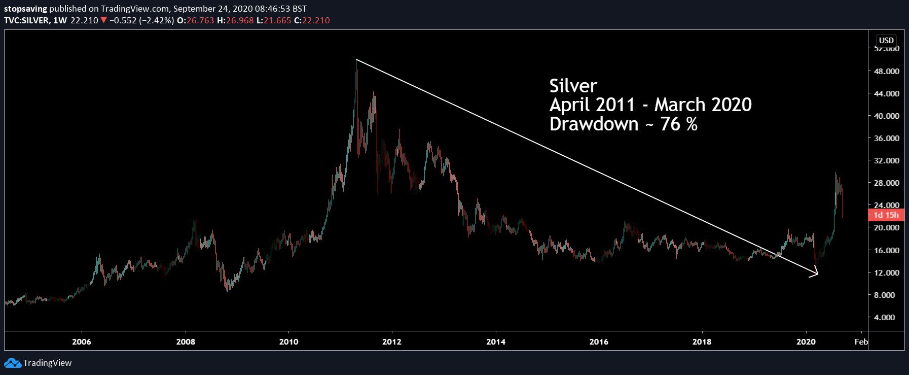 Chart showing the drawdown of silver