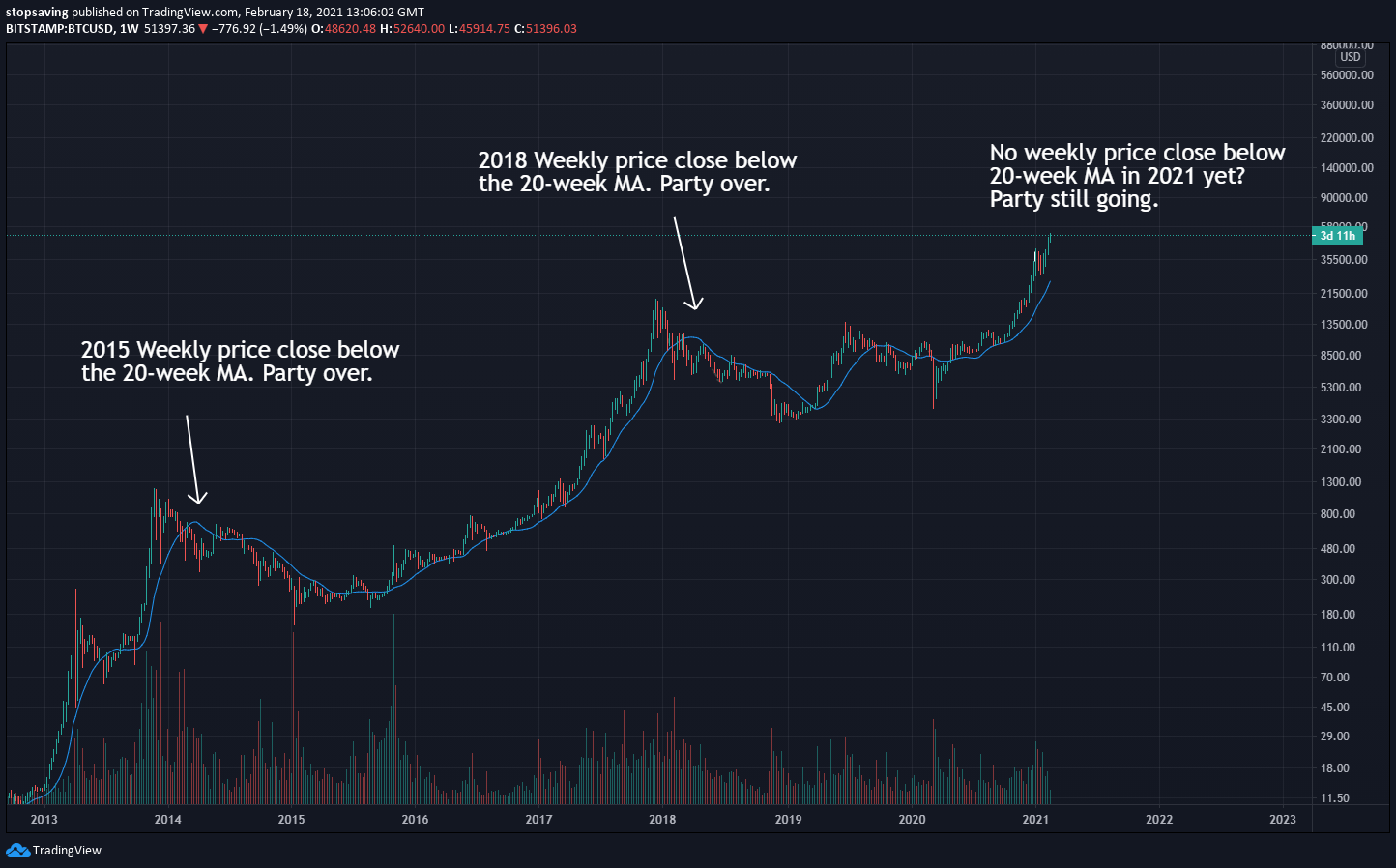 image to show bitcoin 20 week moving average