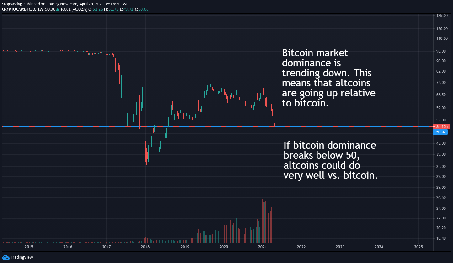 bitcoin market dominance effect on crypto investment strategy