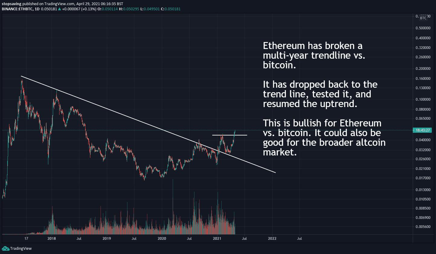 ethereum breaks multi-year trendline vs. bitcoin