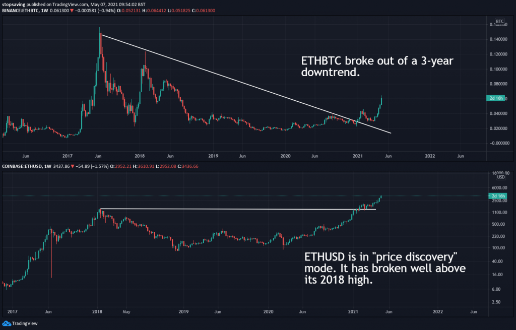 ethereum price chart USD and BTC