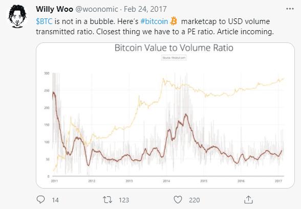 NVT first tweet Willy Woo