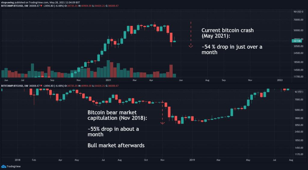 bitcoin bear market capitulation nov 2018