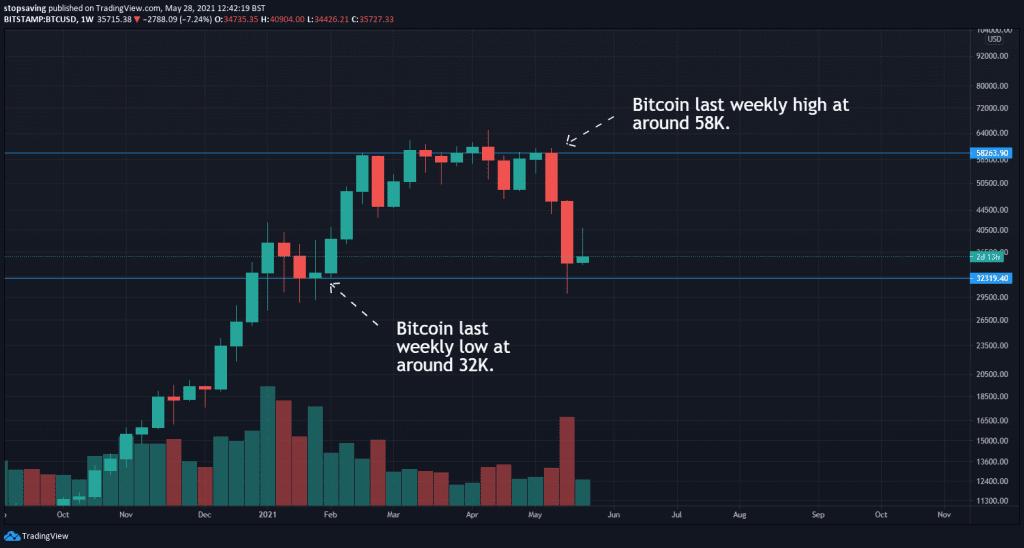 bitcoin bear market confirmation requirements