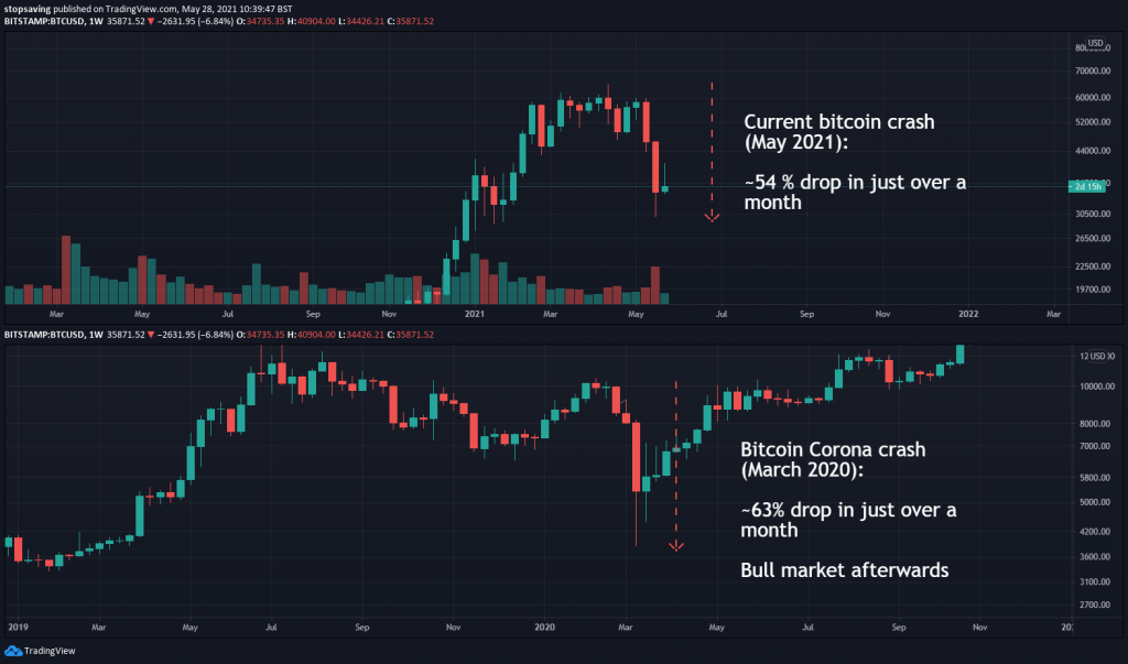 bitcoin bear market corona