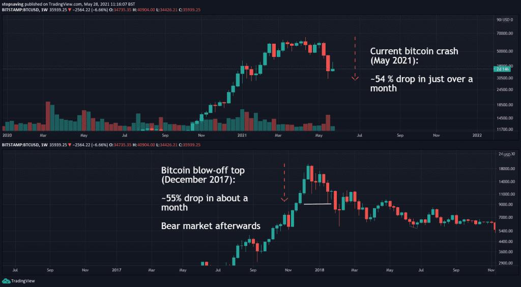 bitcoin blow-off top december 2017 followed by bear market.