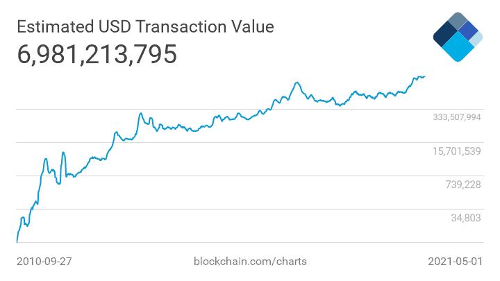 Daily bitcoin transaction volume for NVT (30 day average)