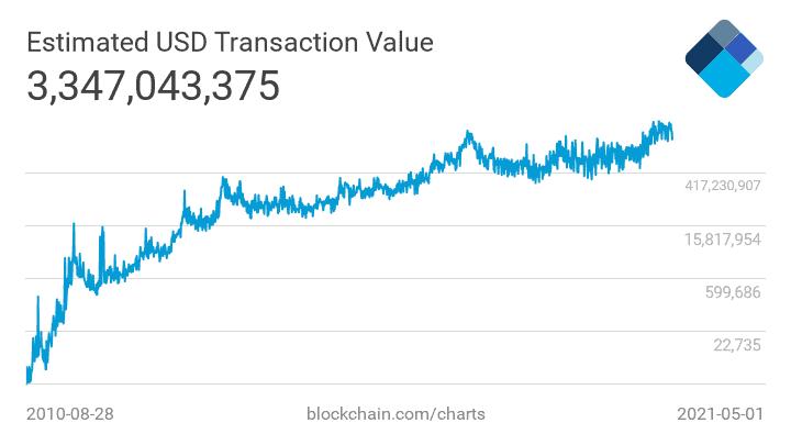 bitcoin daily transaction volumes for NVT ratio