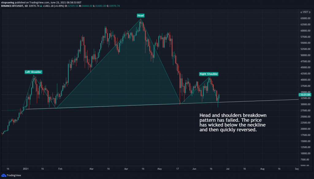 Bitcoin 1 day chart 23 June 2021 head and shoulders pattern failure