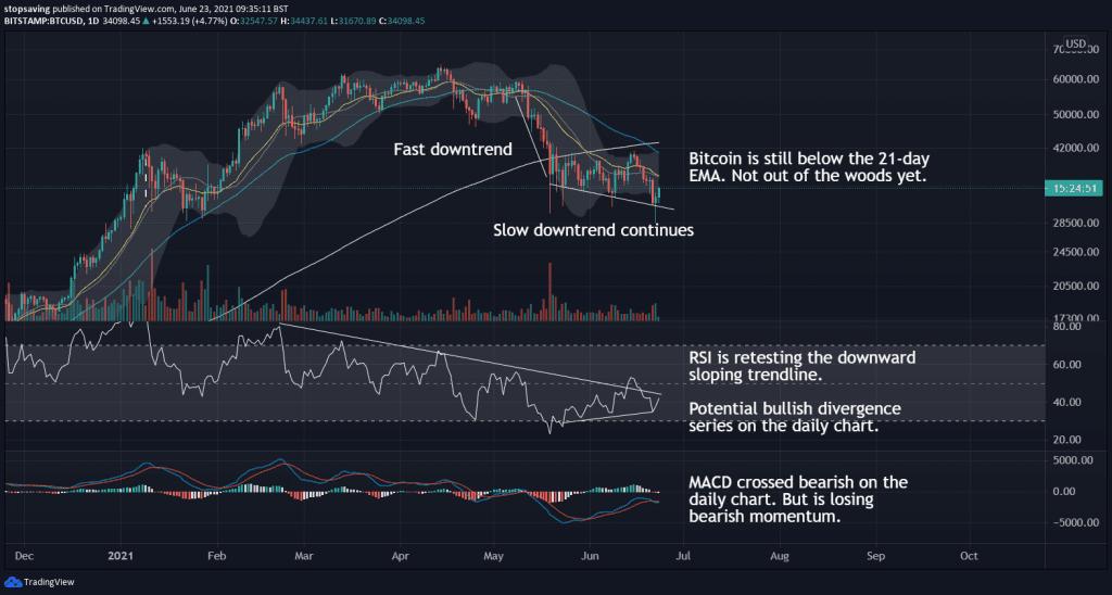 Bitcoin 1 day chart 26 June 2021 RSI and MACD
