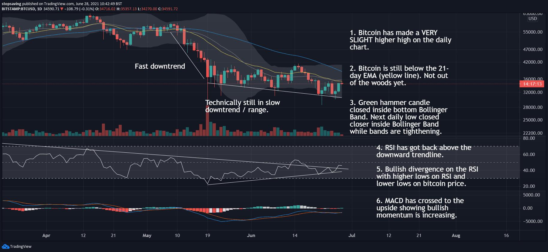 Bitcoin 1 day chart 28 June 2021