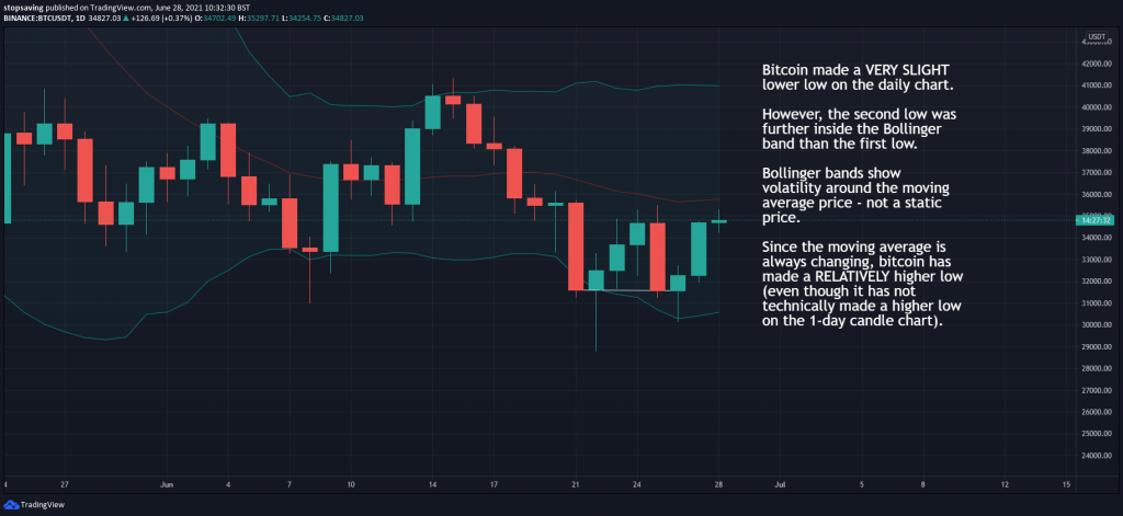 Bitcoin 1 day chart 28 June 2021 bollinger band