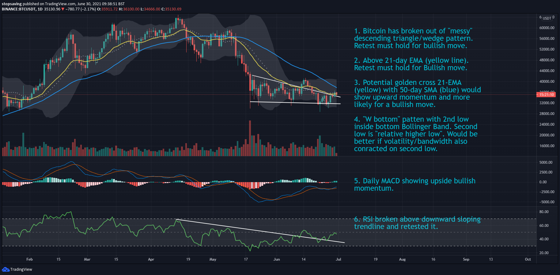 Bitcoin 1 day chart 30 June 2021