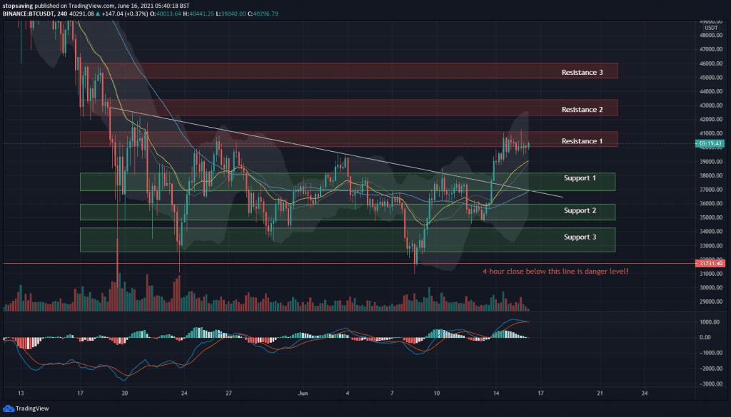 Bitcoin 4-hour chart 16062021