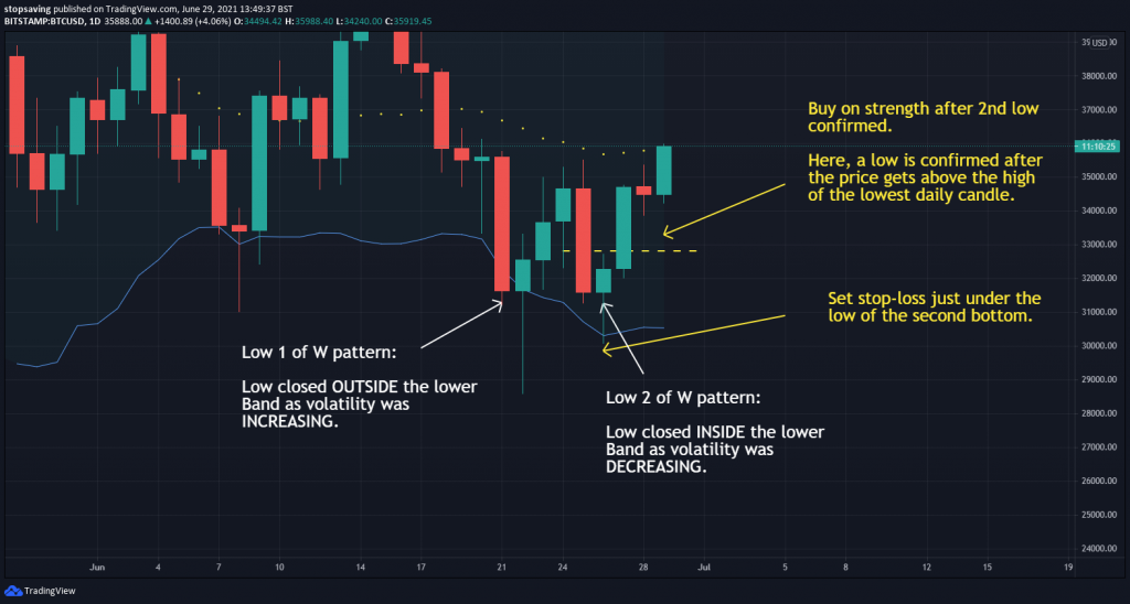 Bitcoin Bollinger band 1 day chart W bottom