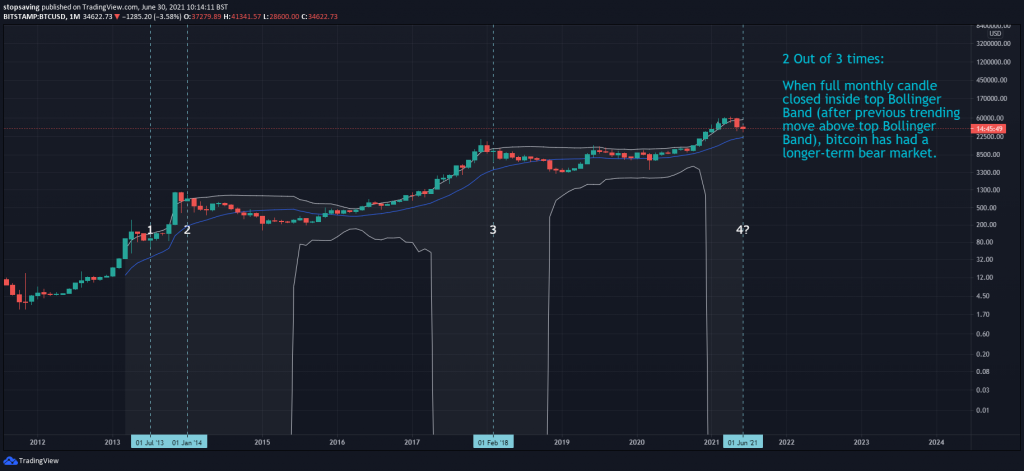 Bitcoin monthly chart June 2021 Bollinger Bands
