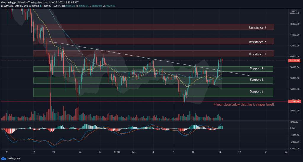 Bitcoin technical analysis 4-hour chart 14 June 2021