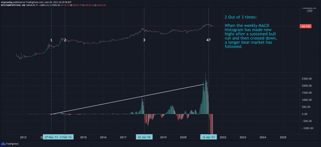 Bitcoin weekly chart 30 June 2021 MACD